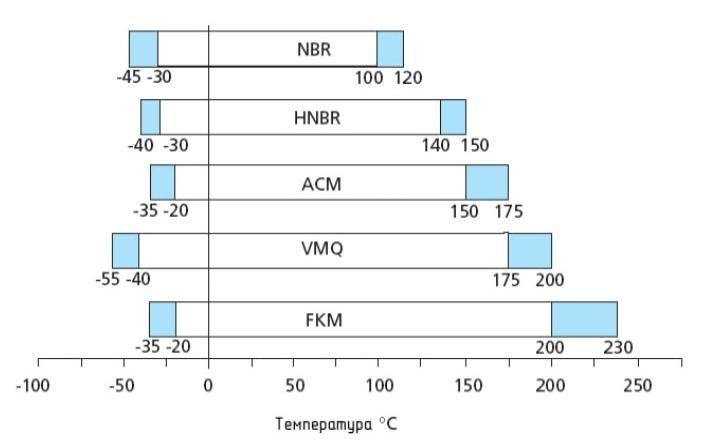 Температурная стойкость эластомеров